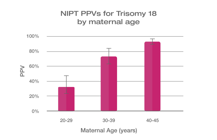NIPT PPV Prevalence Graph Trisomy 21