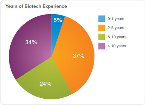 Years of Biotech Experience